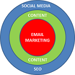 3 Layers of Online Marketing